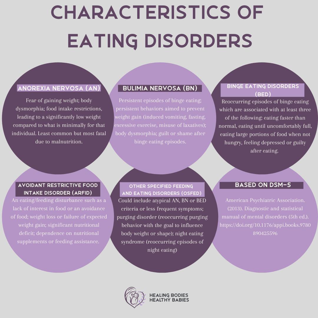 Characteristics of Eating Disorders - Social Media Post